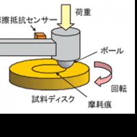 図21 摩擦試験機、図22 マイクロテクスチャ効果を評価する摩擦試験方法、図23 マイクロ・ディンプル・パターンの耐久性試験:㈱リプス・ワークス