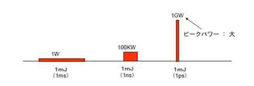 ピコ秒レーザーがショートパルスレーザー(短パルスレーザー)と呼ばれるワケ
