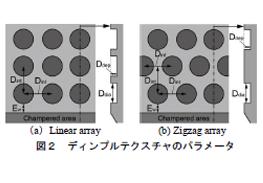 図2:ディンプルテクスチャのパラメータ