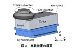 図3:実験装置の概要