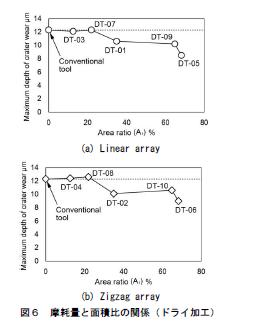 図6:摩耗量と面積比の関係(ドライ加工)