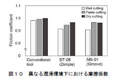 図10:異なる潤滑環境下における摩擦係数