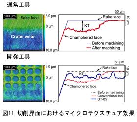 図11 切削海面におけるマイクロテクスチュア効果