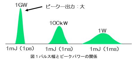 図1 パルス幅とピークパワーの関係
