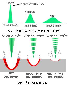 図4 パルスあたりのエネルギー比較、図5 加工原理模式図:㈱リプス・ワークス