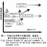 図1:今後の光学素子の動向図、高温化・素子大型化が必須のトレンドとなる.