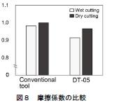 図8:摩擦係数の比較