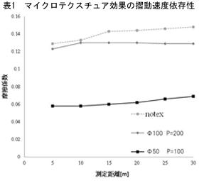 表1 マイクロテクスチュア効果の摺動速度依存性
