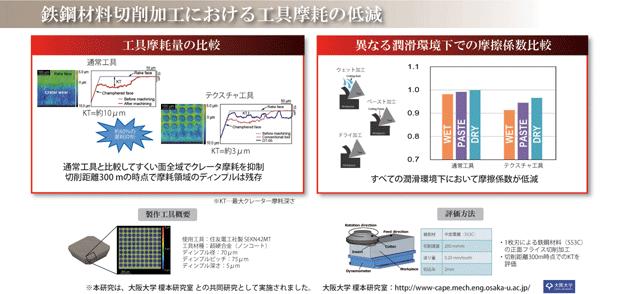 レーザディンプルテクスチャによる鉄鋼材料切削加工における工具摩耗の低減:(株)リプス・ワークス
