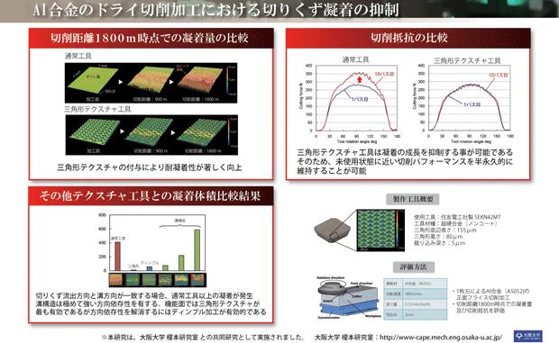 三角形レーザテスクチャによるアルミ合金のドライ切削加工における切りくず凝着の抑制:(株)リプス・ワークス