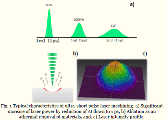 <Fig.1> Typical characteristics of ultra-short pulse laser machining. a) Significant increase of laser power by reduction of t down to 1 ps, b) Ablation as an athermal removal of materials, and, c) Laser intensity profile.