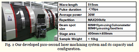 Fig. 2 Our developed pico-second laser machining system and its capacity and configuration.
