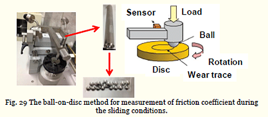 Fig. 29 The ball-on-disc method for measurement of friction coefficient during the sliding conditions.