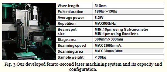 Fig. 3 Our developed femto-second laser machining system and its capacity and configuration.