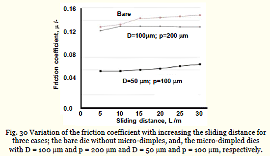Fig. 30 Variation of the friction coefficient with increasing the sliding distance for three cases; the bare die without micro-dimples, and, the micro-dimpled dies with D = 100 m and p = 200 m and D = 50 m and p = 100 m, respectively.