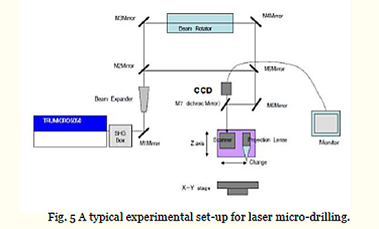 Fig. 5 A typical experimental set-up for laser micro-drilling.