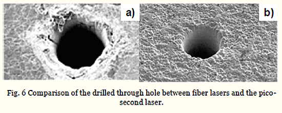 Fig. 6 Comparison of the drilled through hole between fiber lasers and the picosecond laser.