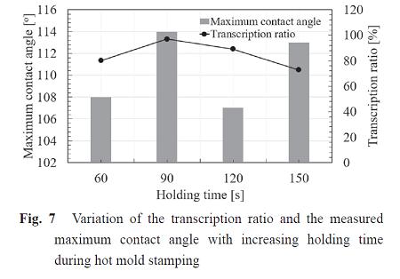 Fig.7_保持時間と転写率および接触角度の関係性