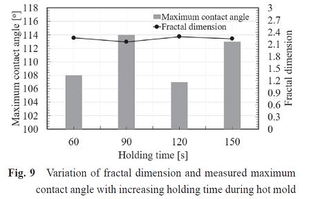 Fig.9_プレス保持時間とフラクタル次元および接触角度の関係